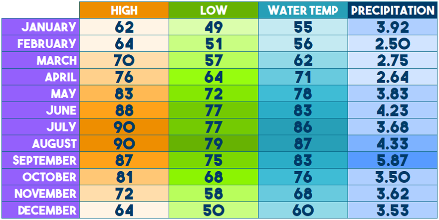 Galveston Island Weather - Monthly-Averages - Air & Water Temperatures and Precipitation